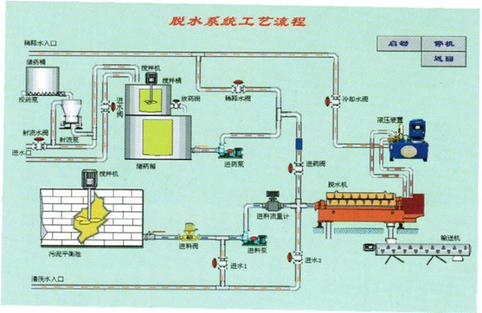 Automatic PLC Control Wastewater Treatment Plant Equipment For 5 m3 / h Dairy Sludge